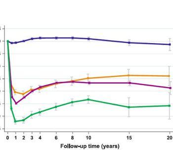 Bypass gástrico: resultados a largo plazo